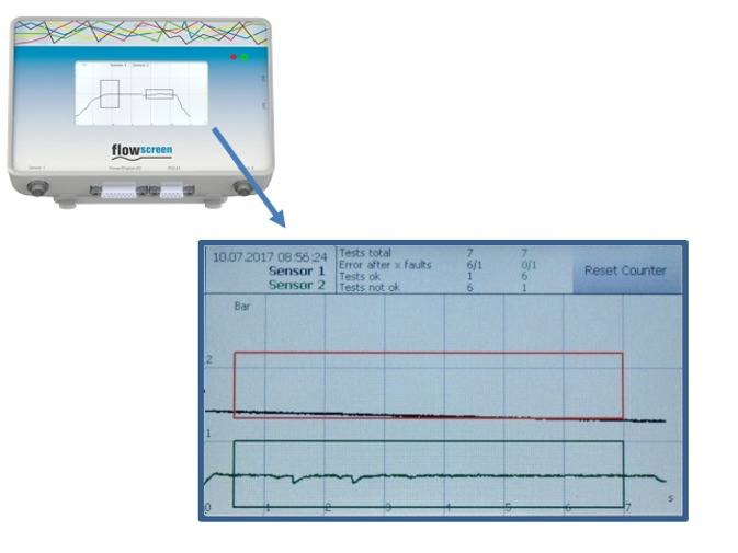 Fig. 6: Inlet pressure level monitoring and outlet pressure