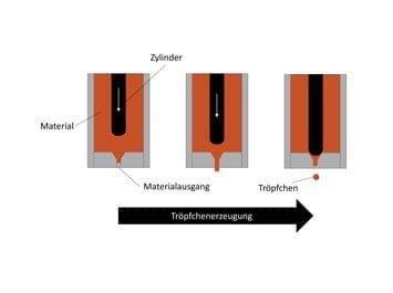 Conception schématique d'une valve à jet piézo-électrique