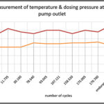 Grafik measurement temperature dosingpressure pumpoutlet