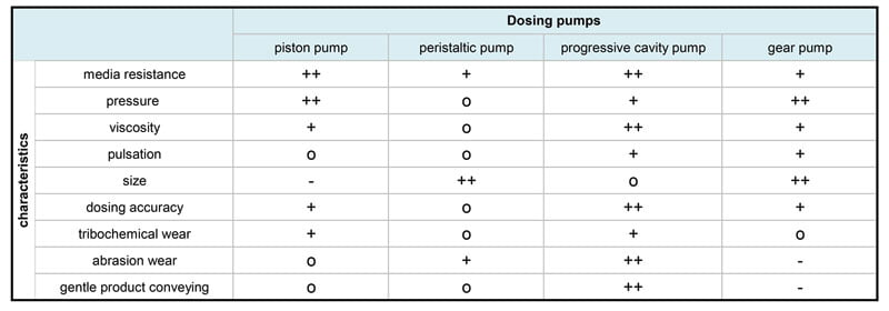 Comparison of types of positive displacement pump
