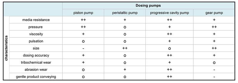 Comparison of different metering pump types - ViscoTec