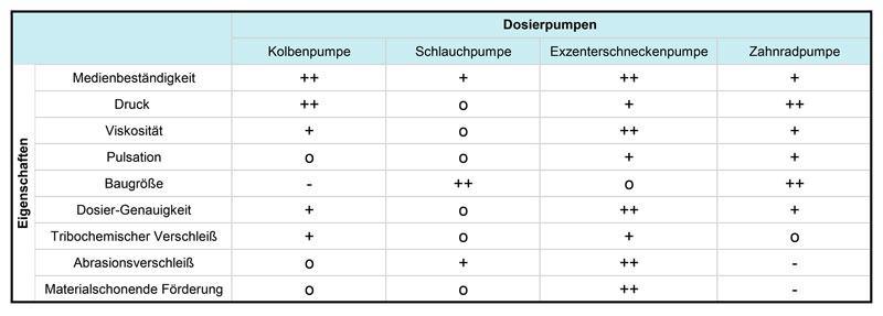 Pumpentypen-Vergleich nach dem Verdränger-Prinzip.