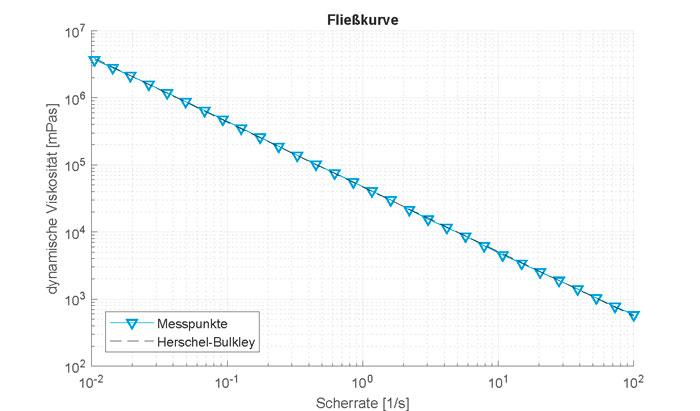 Regression durch das Fluidmodell nach Herschel-Bulkley