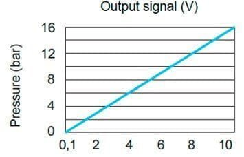 Figure 7: linear output signal