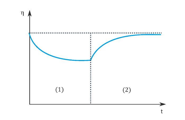 Représentation schématique d'un fluide thixotropique sous l'influence de la contrainte de cisaillement (1) ainsi que dans sa phase de régénération sans contrainte de cisaillement (2)