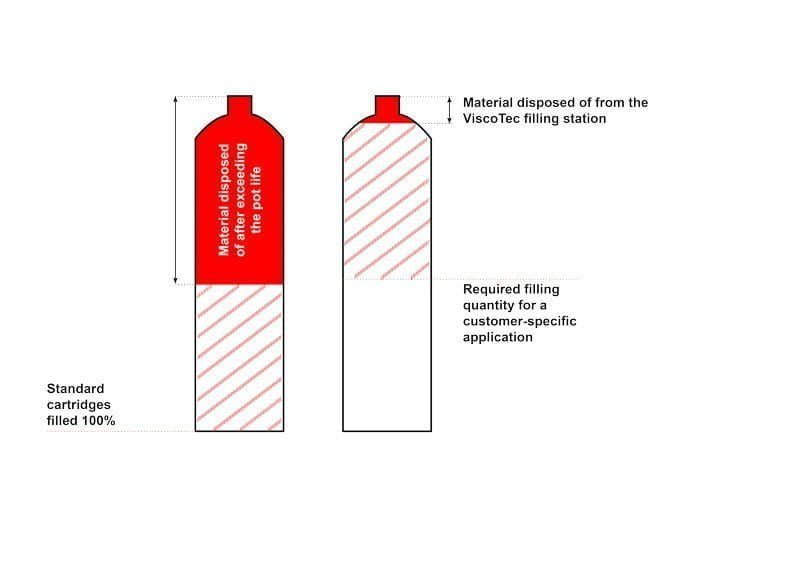 Left: Frequent practice; Right: ViscoTec solution (variable depending on application or dispensing material)