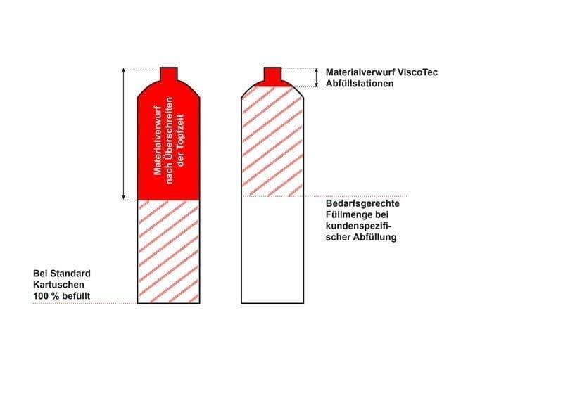 Links: Häufige Praxis, Rechts: ViscoTec Lösung<br /> (je nach Anwendungsfall oder Dosiermaterial variabel)