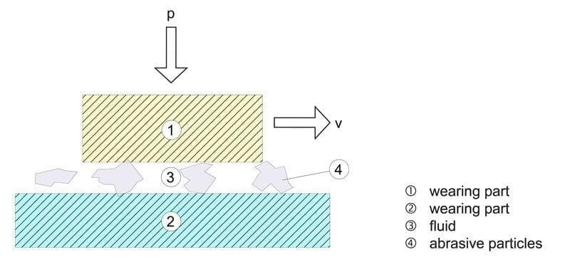 Tribological sliding abrasion system
