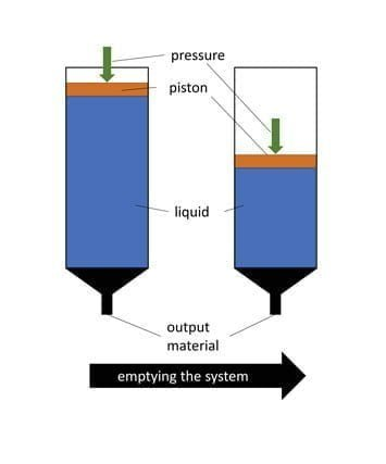 Schematic representation of a time-pressure system