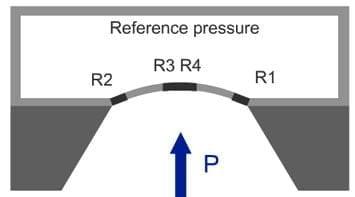 Abbildung 4: Piezoresistiver Drucksensor