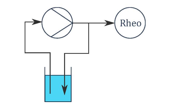 Montage de l'essai de pompage : pompage durant 10 minutes dans le circuit avec ensuite application sur la plaque de mesure du rhéomètre